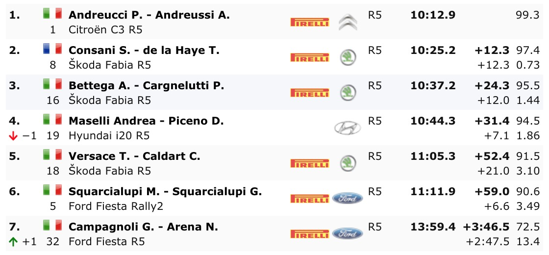 Standings After SS2